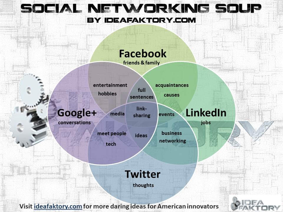 Social Networking Soup  - ideafaktory.com