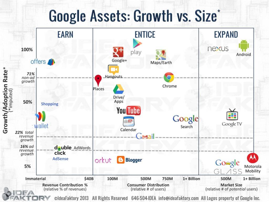 Google Strategy Part II: The Deep Dive [Free Login]