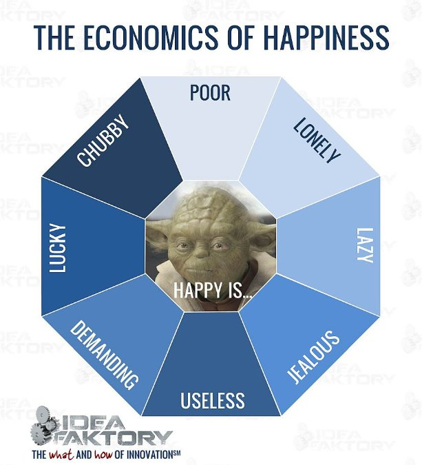 """economics of happiness The economics of happiness richard a easterlin most of us, i think it is safe to say, would like to be happier, and to hold the """"keys to happiness"""" for centuries this subject was the exclusive preserve of philosophers and theologians, who speculated and offered prescriptions on """"the good life"""" only fairly."""