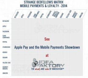 STRANGE BEDFELLOWS MATRIX MOBILE PAYMENTS & LOYALTY - 2014
