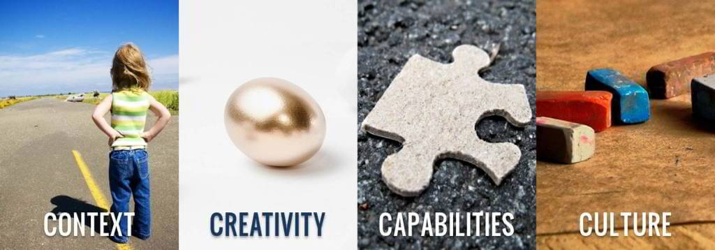IdeaFaktory.com - 4C's of Innovation - Steve Faktor