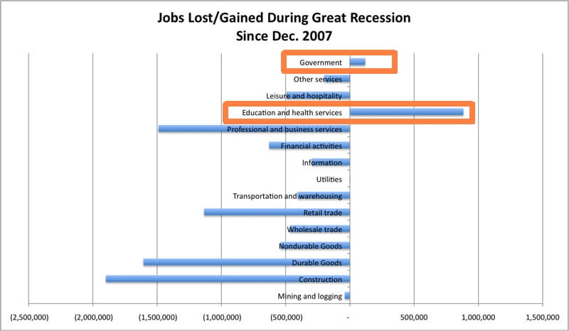 jobs-lost2