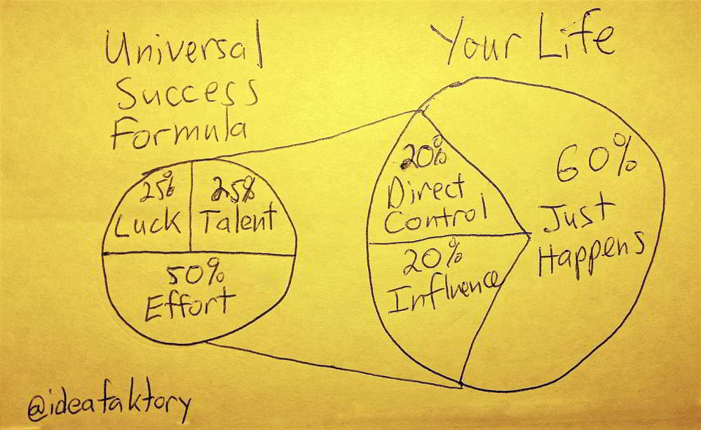 universal success formula - ideafaktory.com