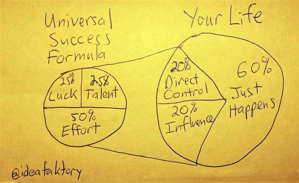 universal success formula - ideafaktory.com